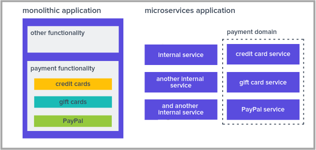 2 comparing functionality between monolith and microservices