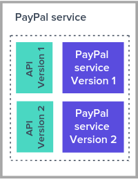 API versioning to introduce major changes to a service