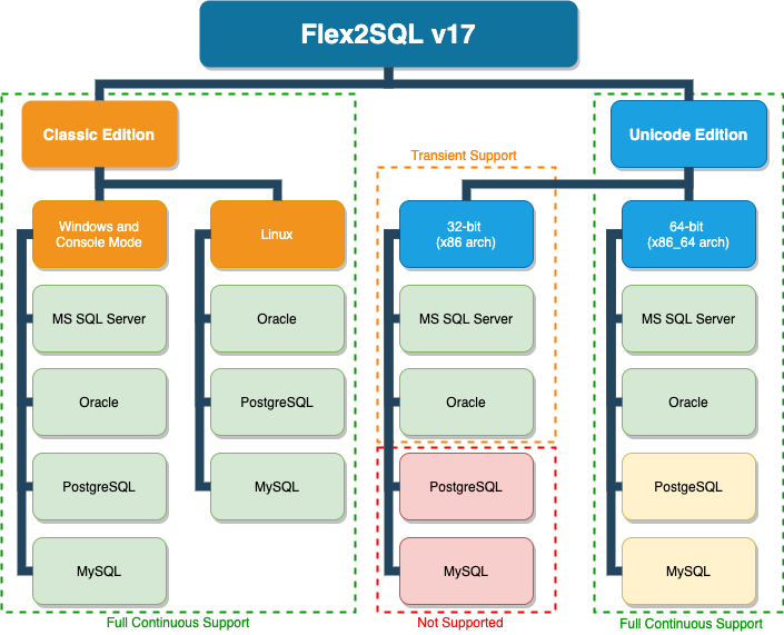 Flex2SQL v17 Release Diagram