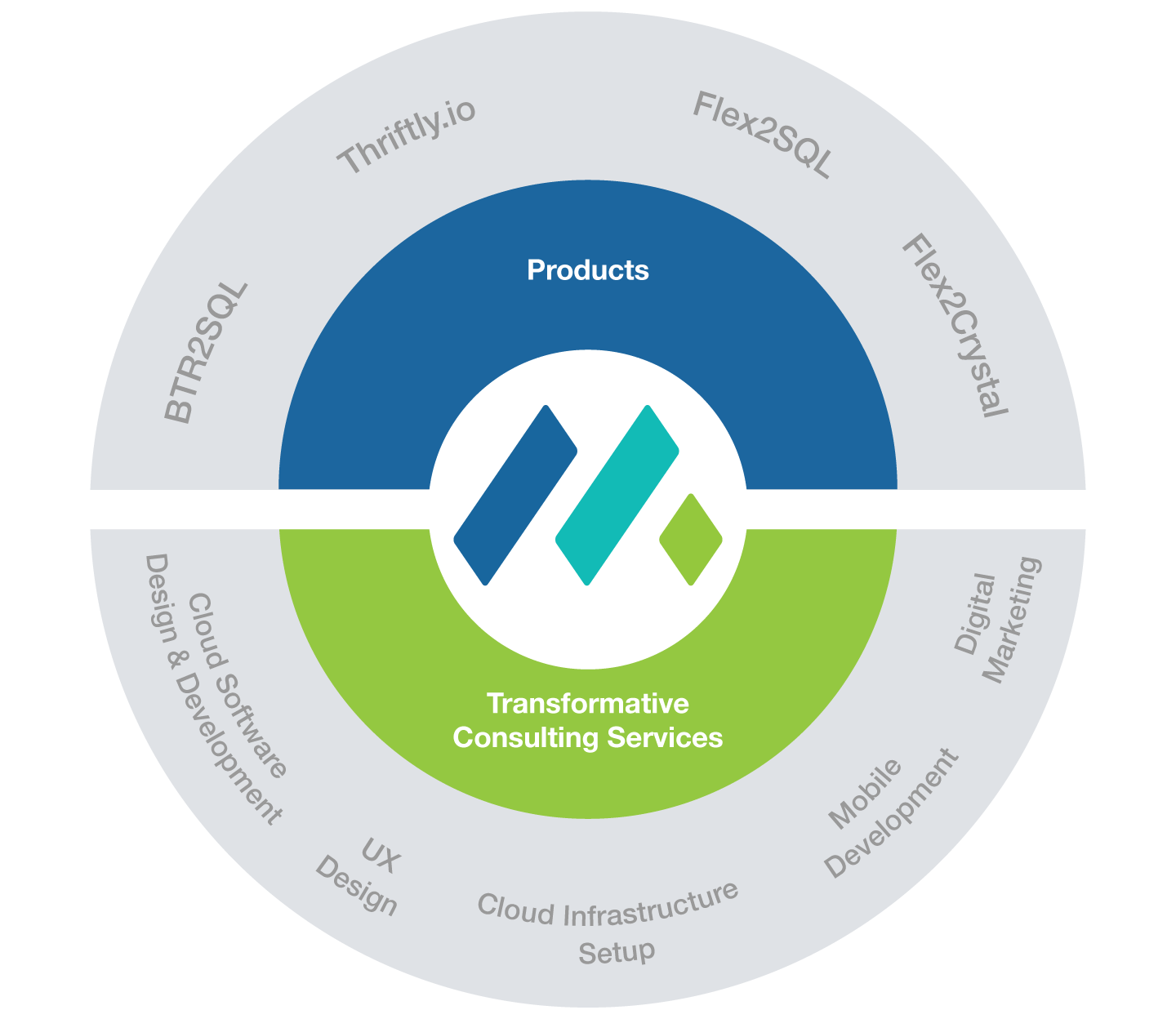Mertech Products and Services Diagram