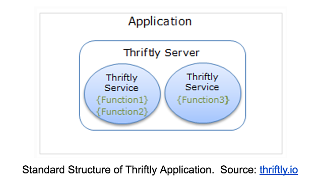 standard-structure-of-thriftly-application