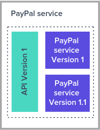 updating the service behind an API